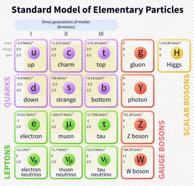 File:Standard Model of Elementary Particles.png